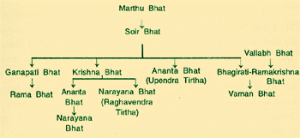 Inter-Relationship between some Swamijis