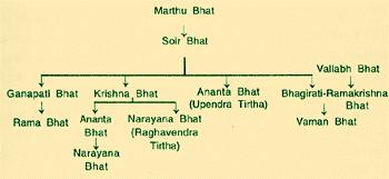 3 H.H Shrimath Upendra (I) Thirtha Swamiji_02