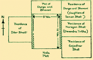 Plot of land bought by H.H Shrimath Yadavendra (II) Thirtha Swamiji